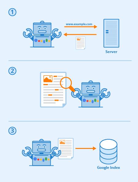 Wat is indexeren of indexatie in Google? 1